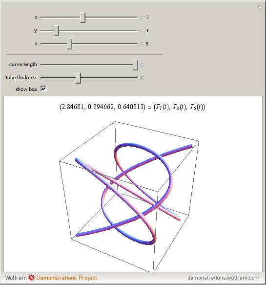 Trigonometry/For Enthusiasts/Lissajous Figures