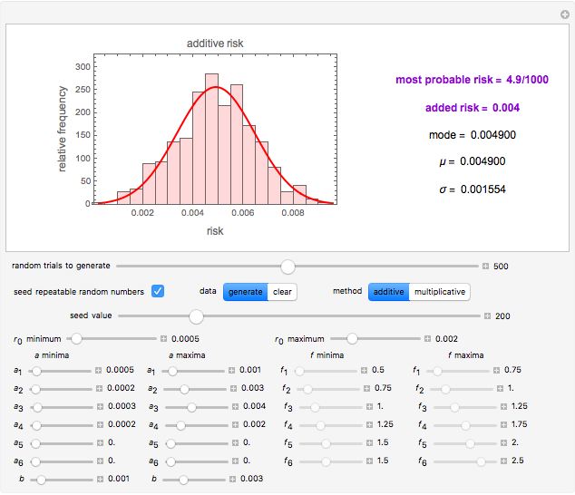 Additive and Multiplicative Risks - Wolfram Demonstrations Project