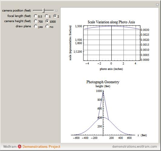 relationship between focal length and flying height scale