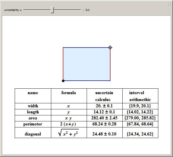 perimeter formula for rectangle within rectangle wolfram demonstrations project
