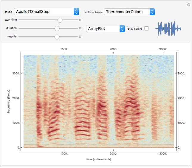 Audio Spectrogram - Wolfram Demonstrations Project
