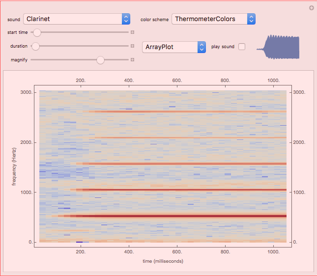 Audio Spectrogram - Wolfram Demonstrations Project