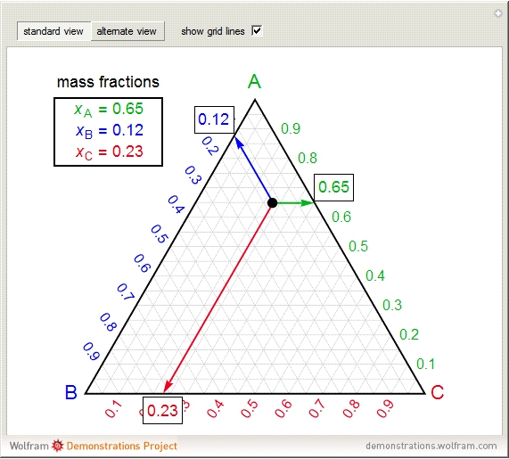 Wolfram demonstrations project basic ternary phase diagram ccuart Image collections