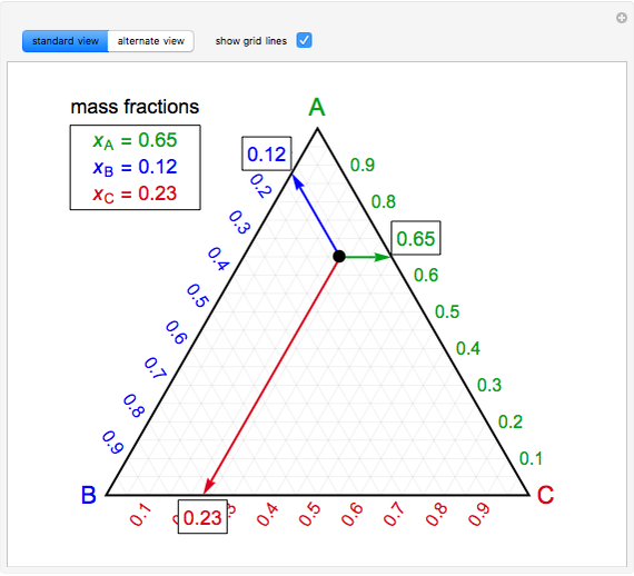 Basic Ternary Phase Diagram - Wolfram Demonstrations Project