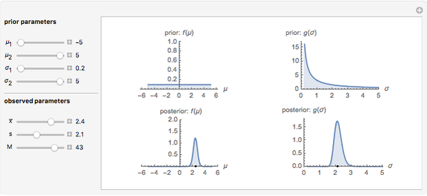 Bayesian Distribution of Sample Mean - Wolfram Demonstrations Project