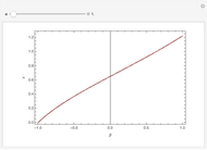 bifurcation diagram for the gauss map