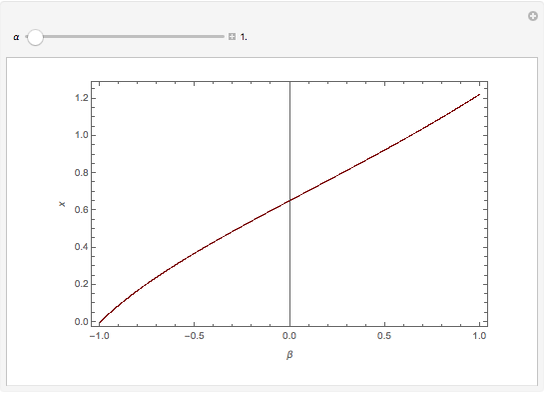 Bifurcation diagram for the gauss map wolfram demonstrations project snapshots ccuart Images
