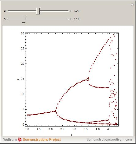 Bifurcation Diagram For The Rssler Attractor Wolfram