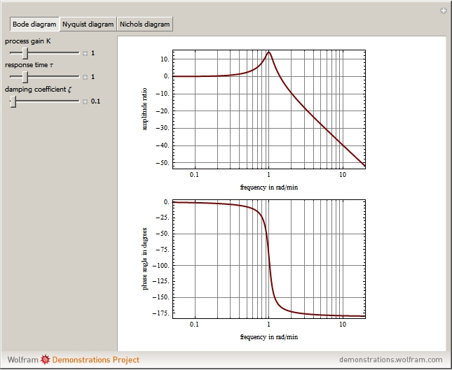 Wolfram Demonstrations Project