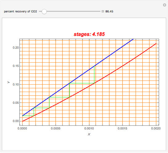 Carbon Dioxide Absorption in Water - Wolfram Demonstrations
