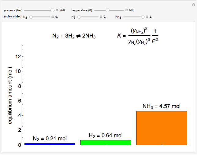 Chemical Equilibrium in the Haber Process - Wolfram Demonstrations