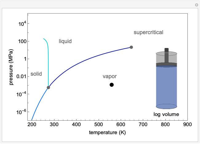 CircumnavigatingTheCriticalPoint pressure enthalpy diagram for water wolfram demonstrations project