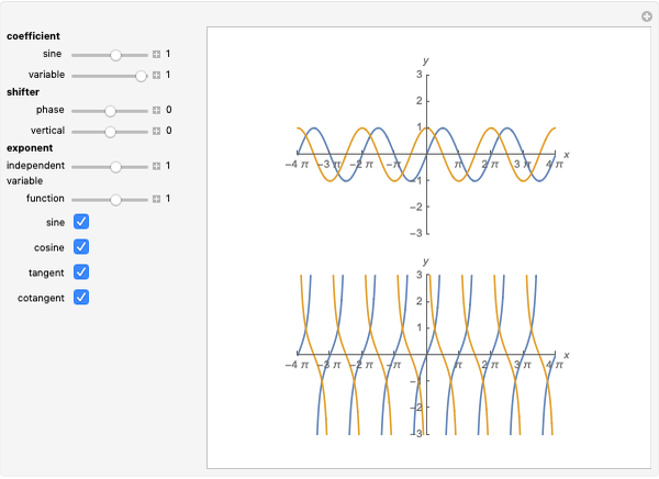 Comparison of Trigonometric Functions - Wolfram