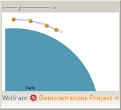Wolframdemonstration: Condition for Free Fall around Earth