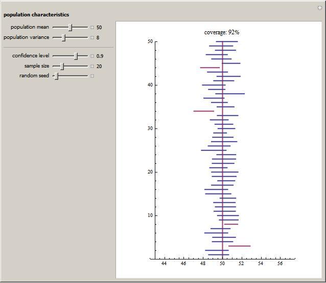 Interpretation Of Confidence Intervals For A Population Mean