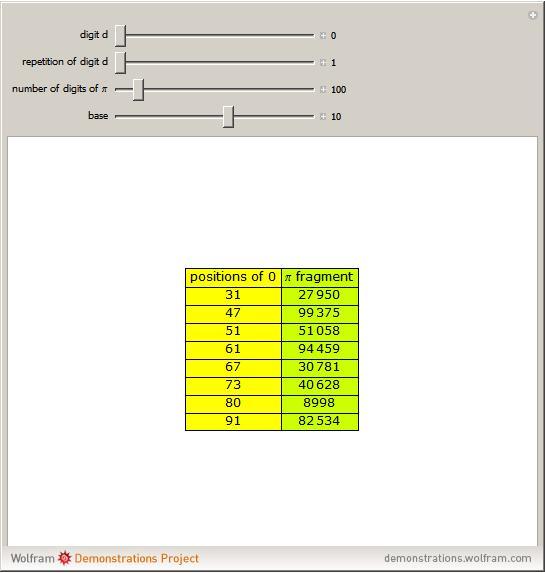 Pi From Wolfram Mathworld