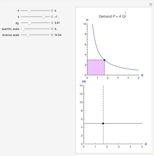 Constant Price Elasticity Of Demand Wolfram Demonstrations Project