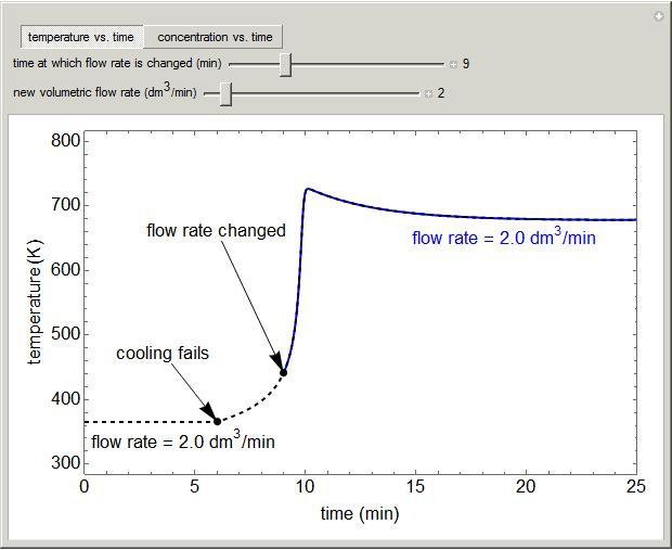 CSTR That Loses Cooling LearnChemE University Of Colorado Boulder - Cstr reactor design