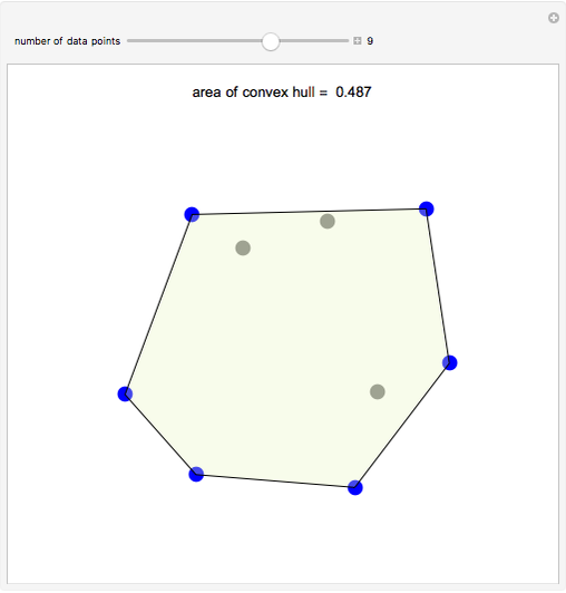 Convex Hull - Wolfram Demonstrations Project