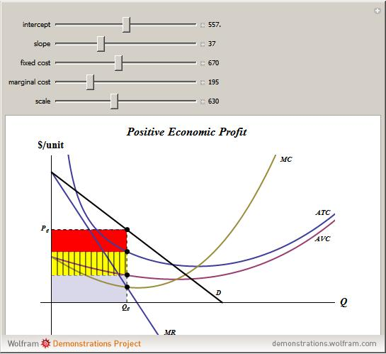 total revenue graph newhairstylesformen2014com