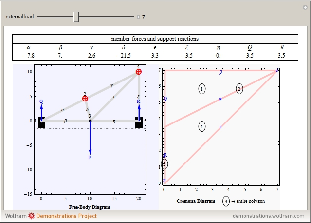 Wolfram demonstrations project cremona diagram for truss analysis ccuart Choice Image