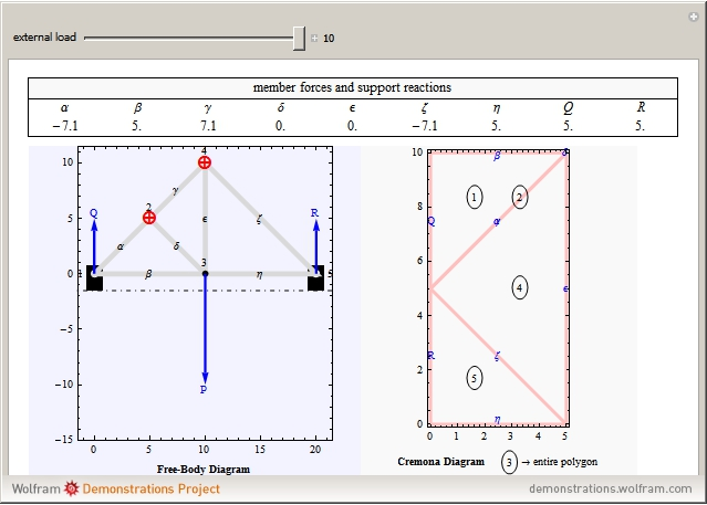Cremona Diagram For Truss Analysis Wolfram Demonstrations Project