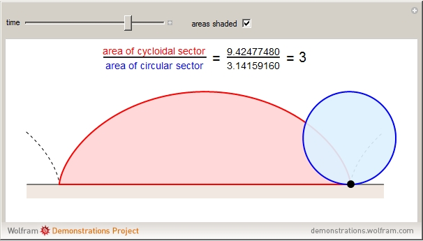 Cumulative Area Under A Cycloid Versus The Area Of Its Rolling