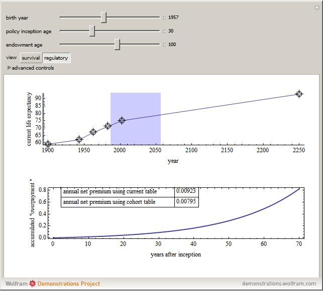 Life Expectancy -- from Wolfram MathWorld