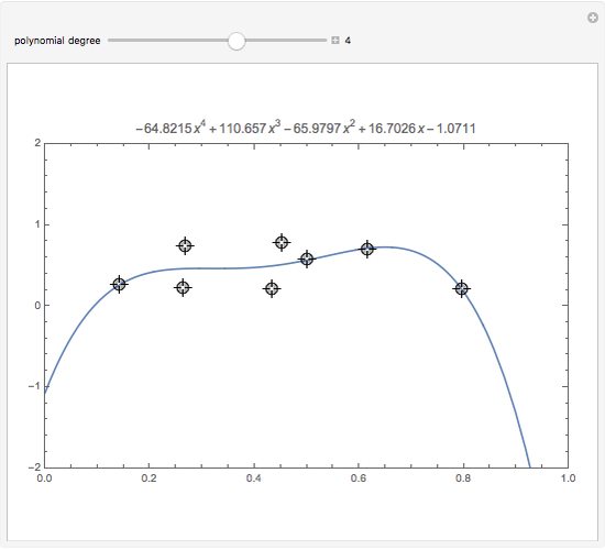 Curve Fitting - Wolfram Demonstrations Project