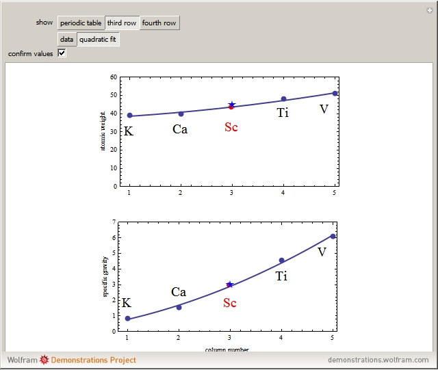 Popup2g curve fitting to find missing elements in mendeleevs periodic table urtaz Choice Image
