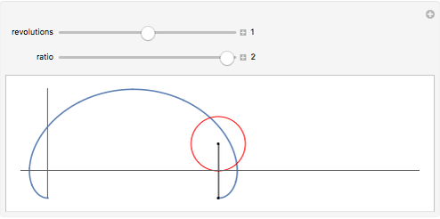 Cycloid Curves - Wolfram Demonstrations Project