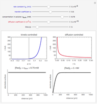 Butler-Volmer Equation for Electrochemical Reaction