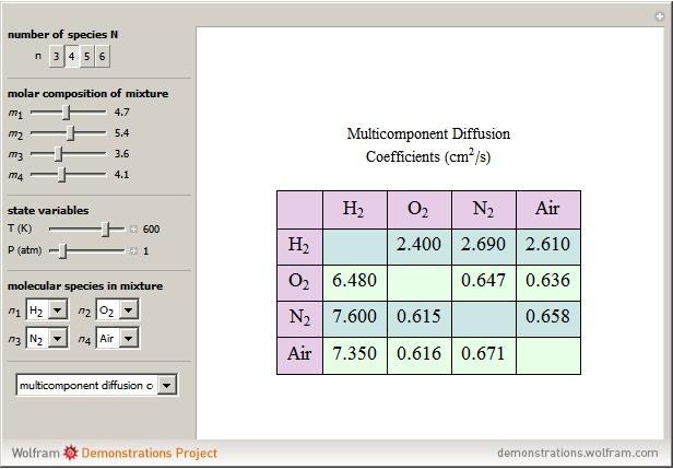Diffusion in Gases Essay Sample
