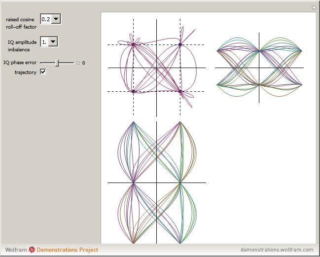 Digital modulation quadrature phase shift keying qpsk signal snapshots ccuart Images