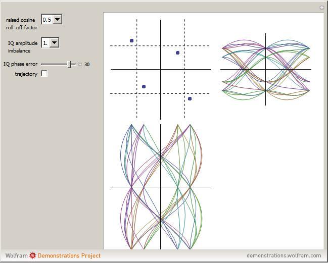 Digital modulation quadrature phase shift keying qpsk signal details ccuart Images