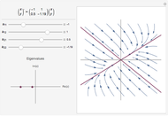 Eigenvalues and Linear Phase Portraits - Wolfram