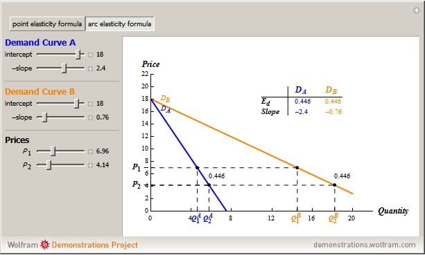 arc method of elasticity Methods of measuring price elasticity of demand percentage method or proportional method or formula method point elasticity method or geometric method arc elasticity method.