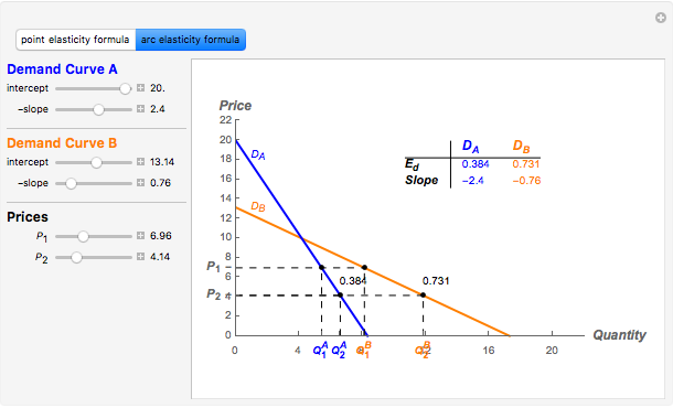 Elasticity And Slope With Linear Demand Wolfram Demonstrations