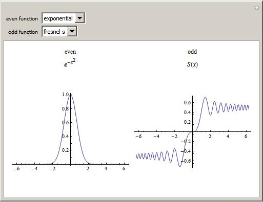 Even And Odd Functions With Video Lessons Worksheets Games. Wolfram Even Odd Functions This Demonstration Allows You To Look At The Different Types Of And Constant Absolute. Worksheet. Worksheet On Odd And Even Functions At Mspartners.co