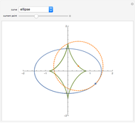 Radius of Curvature of Catenary - Wolfram Demonstrations Project