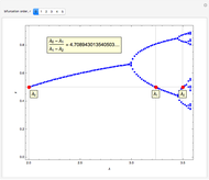 Bifurcation Diagram For The Gauss Map Wolfram Demonstrations Project