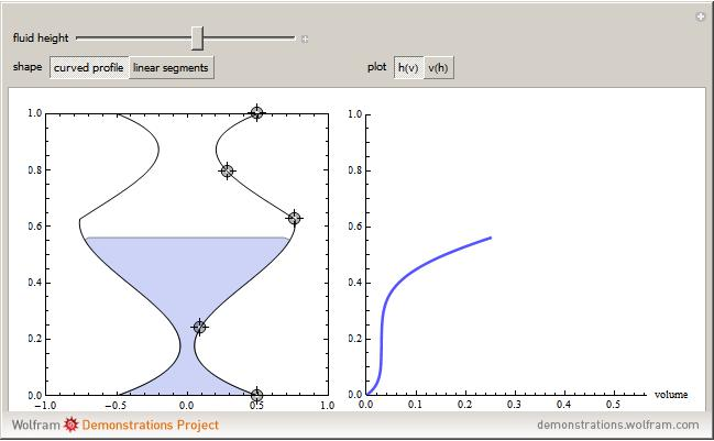 Filling A Container Defined By A Curve Wolfram Demonstrations Project