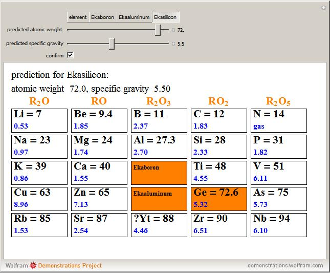 Atomic mass of ekasilicon from demonstrations.wolfram.com.
