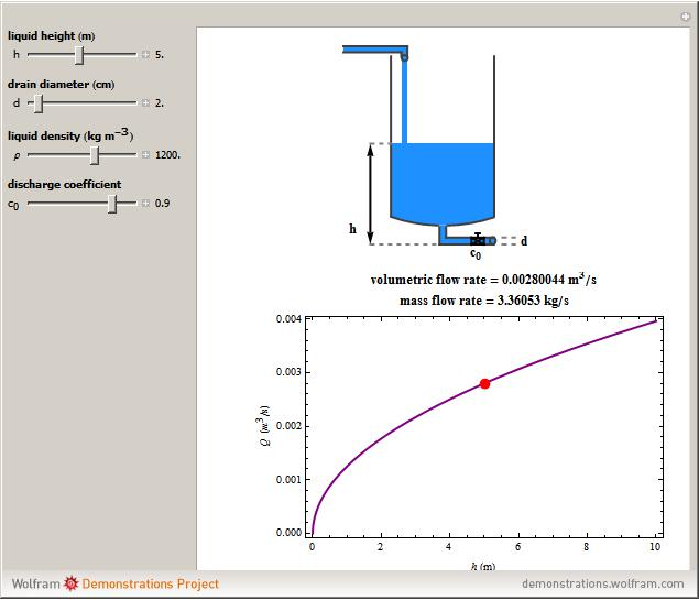 Force Flow Rate Equation: Wolfram Demonstrations Project