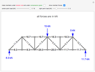 Method of Joints to Solve a Truss Problem - Wolfram