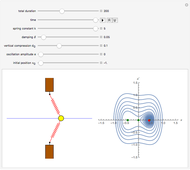 Forced Nonlinear Oscillator - Wolfram Demonstrations Project