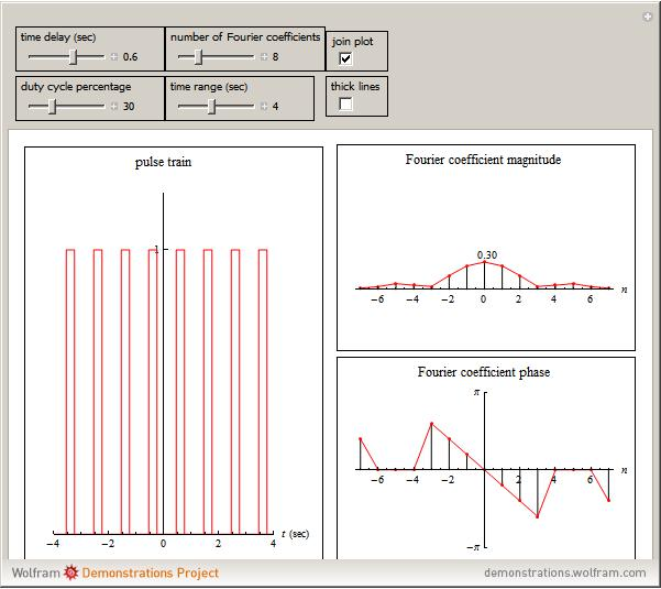 Wolfram demonstrations project - Fourier series transform table ...