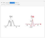 Amplitude and Phase in 2D Fourier Transforms - Wolfram