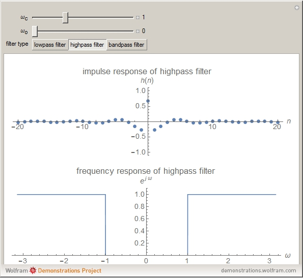 impulse response frequency relationship poems