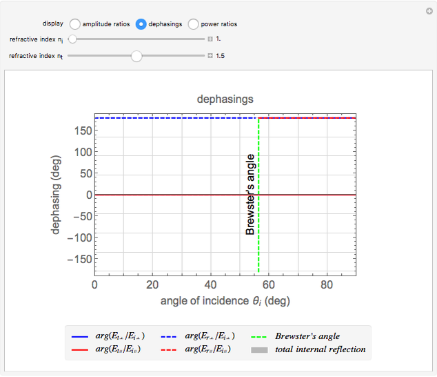 Fresnel Equations - Wolfram Demonstrations Project